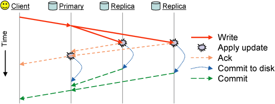 Re: RBD performance - tuning hints — CEPH Filesystem Development